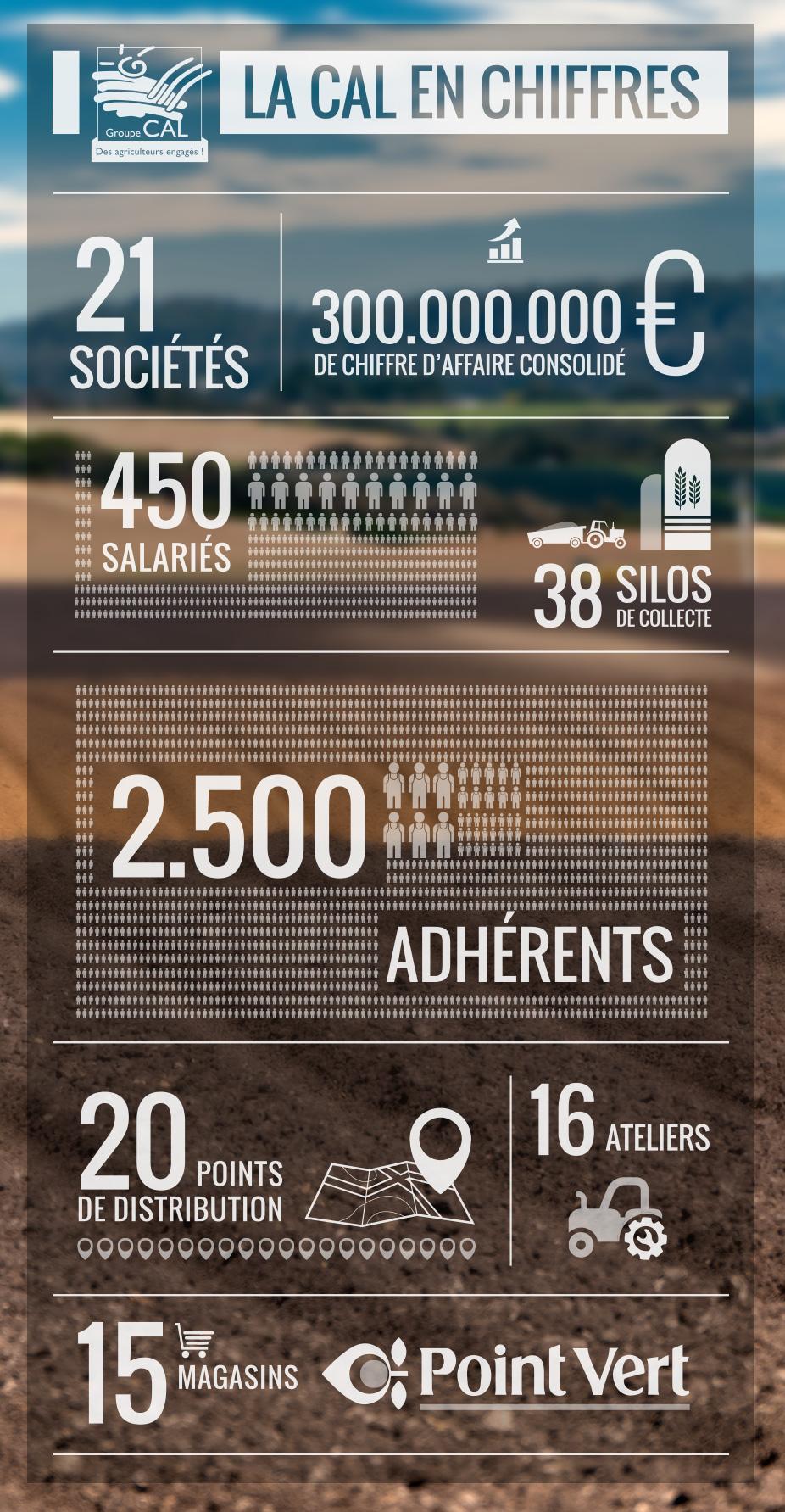 Coopérative Agricole Lorraine : chiffres clés